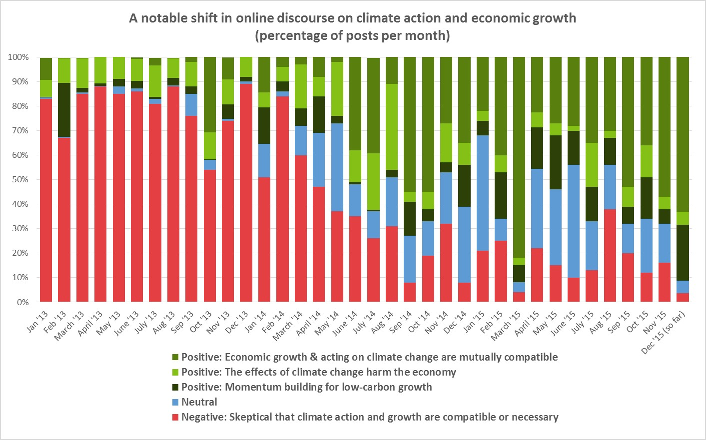 Proportion of Posts about Climate Action and Economic Growth to 13 December 2015
